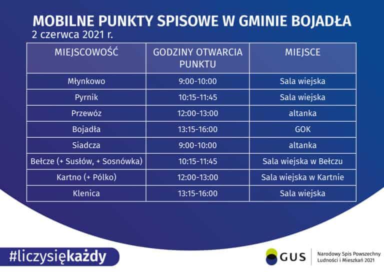 Spis Powszechny Ludności i Mieszkań 2021 w Klenicy i gminie Bojadła